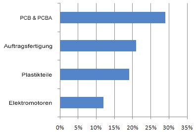 german-chart